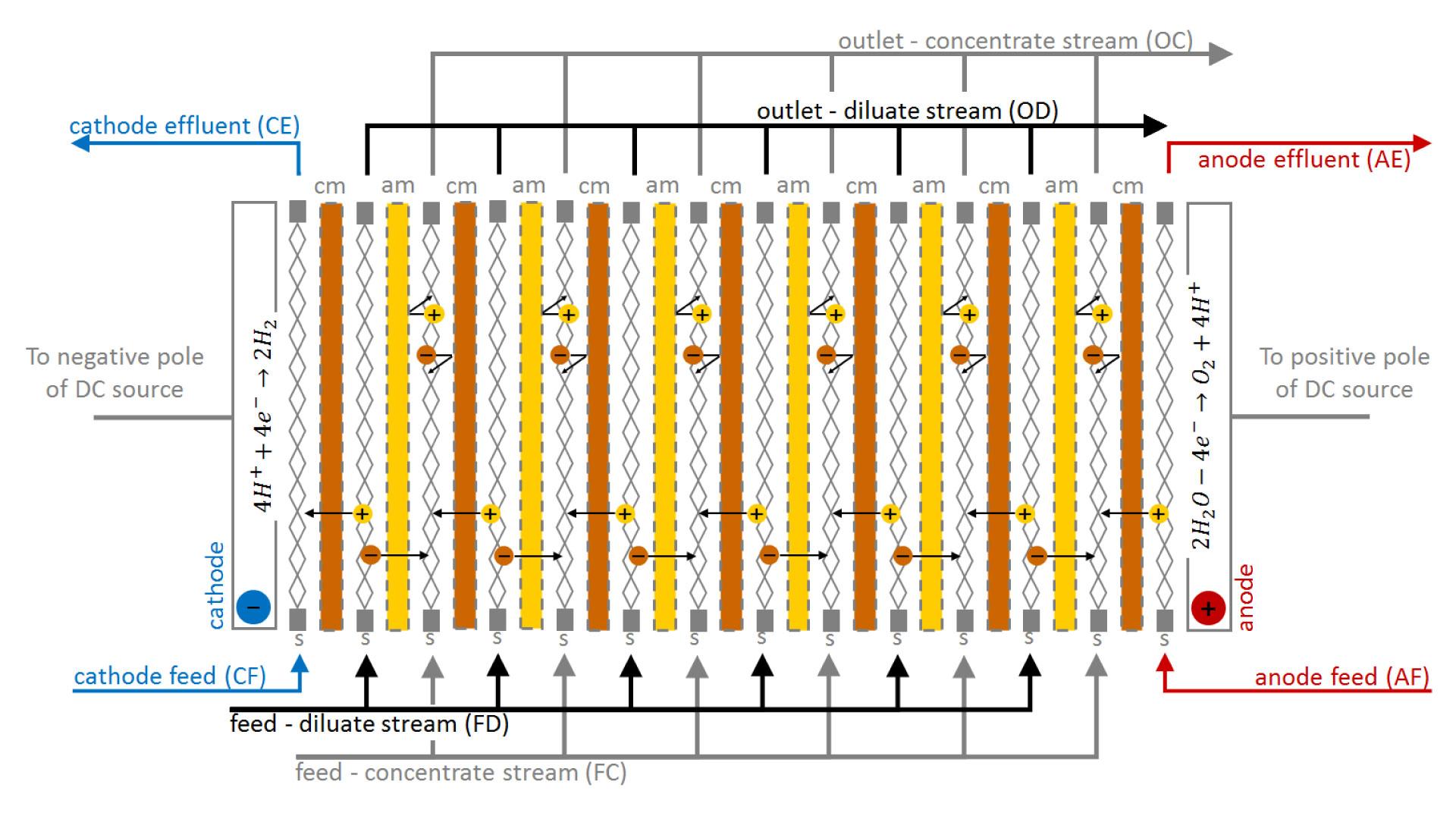 EDM Teknolojisi – Elektrodiyaliz Metatezi (EDM) Prosesi