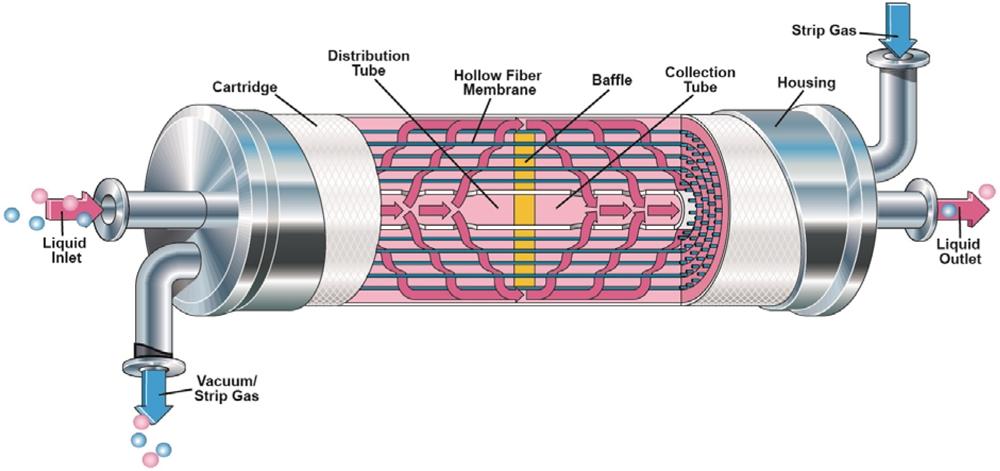 Gaz Transfer Membran Kontaktörleri